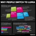 Почему люди выбирают смартфоны Nokia Lumia?