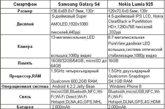 Samsung galaxy s 4 vs Nokia Lumia 925