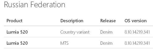 обновление denim для lumia 520