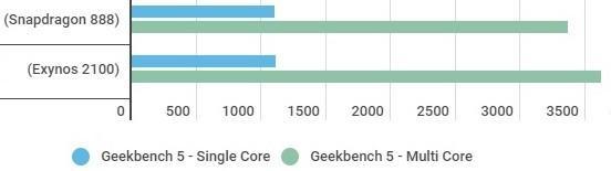 snapdragon vs exynos 11 - Сравнение и тест процессоров Samsung Galaxy S21: Snapdragon 888 и Exynos 2100