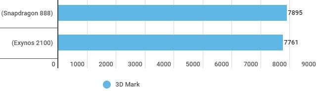 snapdragon vs exynos 2 - Сравнение и тест процессоров Samsung Galaxy S21: Snapdragon 888 и Exynos 2100