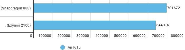 snapdragon vs exynos 3 - Сравнение и тест процессоров Samsung Galaxy S21: Snapdragon 888 и Exynos 2100